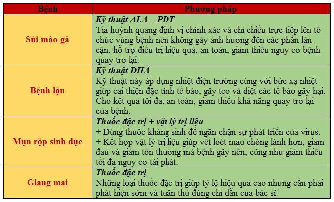 Phương pháp hỗ trợ điều trị bệnh xã hội hiệu quả tại Đa khoa Nguyễn Trải - Thủ Dầu Một